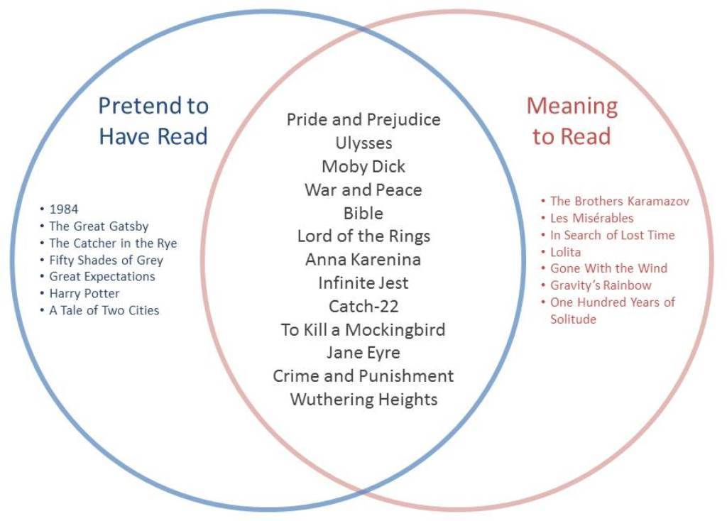 BR Venn - Meaning to and Pretend to