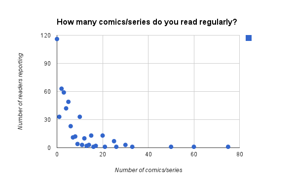 comics reading habits