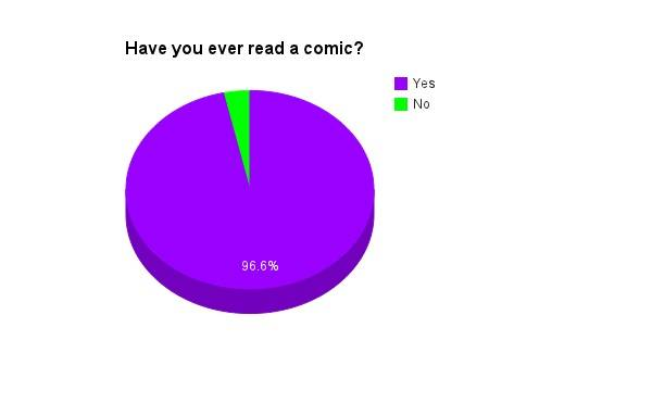 ever read a comic
