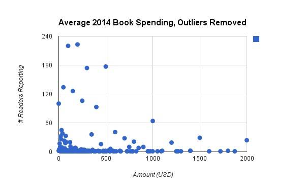 2014 book spend no outliers