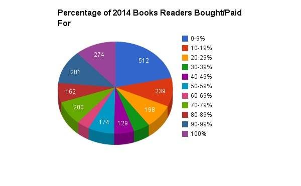 2014 books bought pie