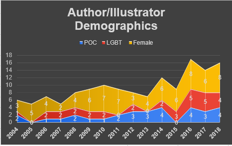 Author Illustrator Demographics, graph by SF Whitaker