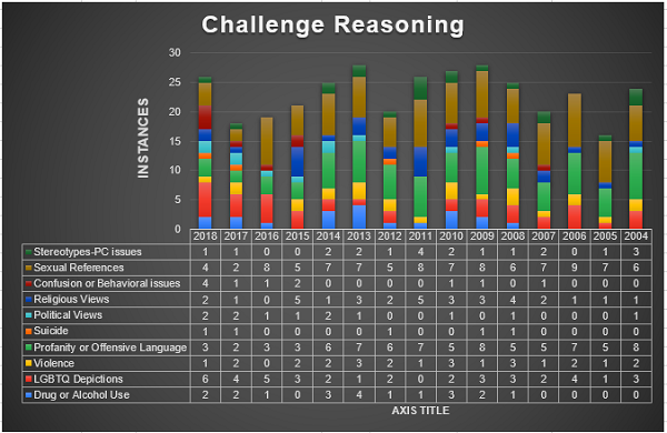 Challenge Reason Statistics, graph by SF Whitaker