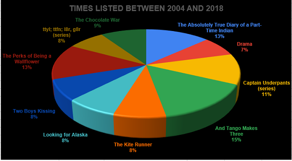 Percentage of times on top ten list, graph by SF Whitaker