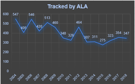 Challenges tracked by ALA, graph by SF Whitaker