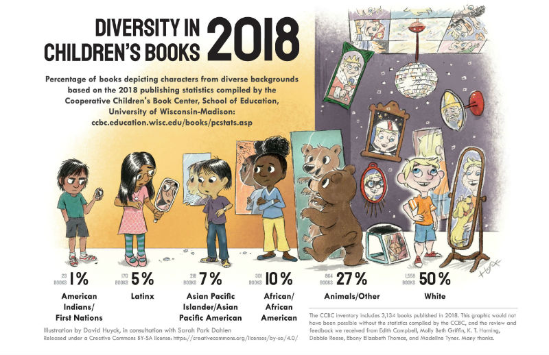 https://www.slj.com/?detailStory=an-updated-look-at-diversity-in-childrens-books